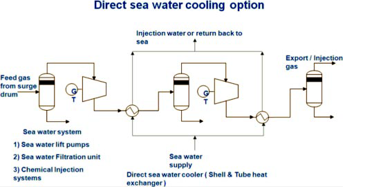 Cooling System News Seawater Cooling System